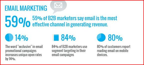 Cifras_email_Marketing_Wheelmedia