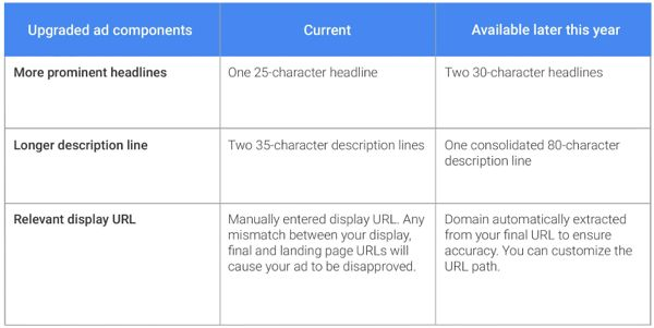 Google-Performance-Summit_Table3_600