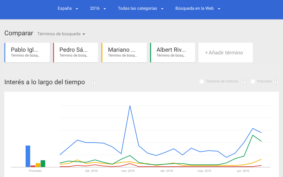 Google_Trends_Politicos